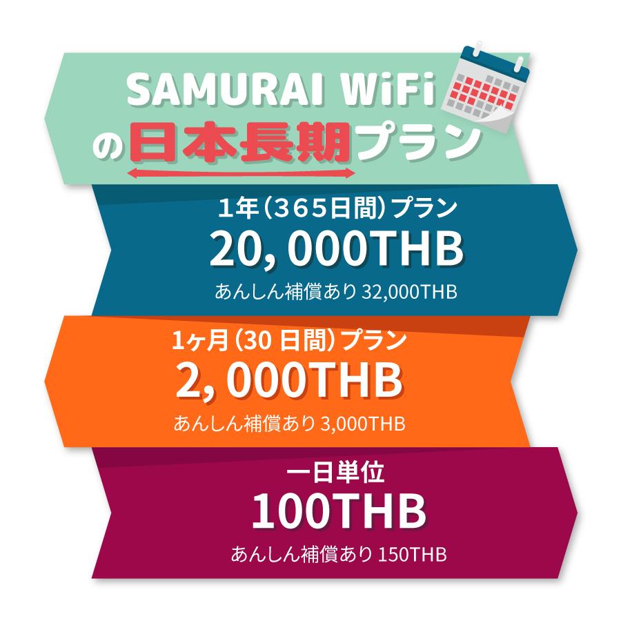 SAMURAI WiFiの日本長期プランリスト